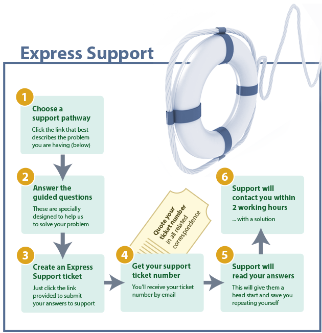 Express Support Flow