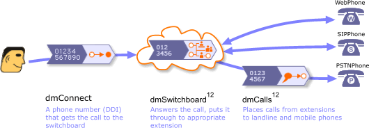 dmSwitchboard12 Call Flow